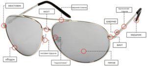конструкция очков