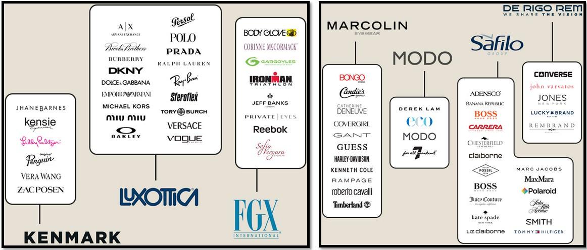 производители и бренды солнцезащитных очков