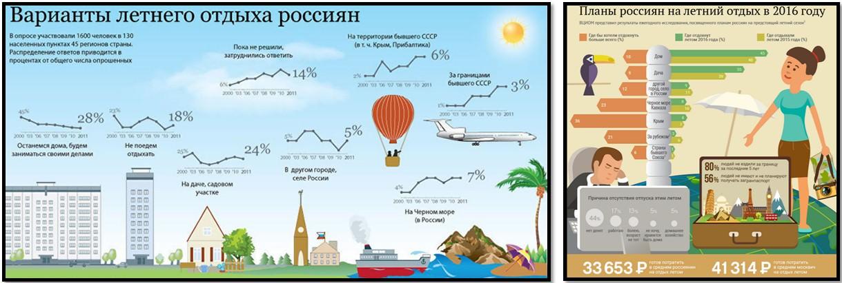 летних отдых сравнение 2011 и 2016 планы россиян
