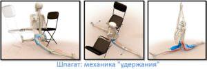 Как сесть на шпагат, мехника, этапы 3 и 4