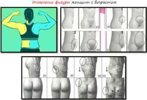 Изменение фигуры женщины с возрастом
