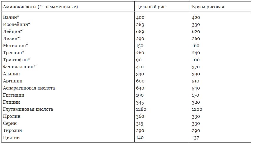 Аминокислотный состав риса