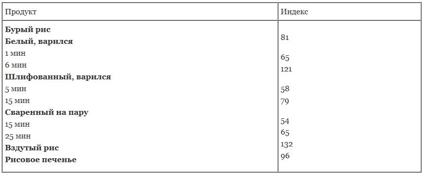 Гликемический индекс продуктов из риса (по отношению к белому хлебу)