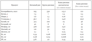 Содержание основных питательных веществ в рисе и продуктах из него