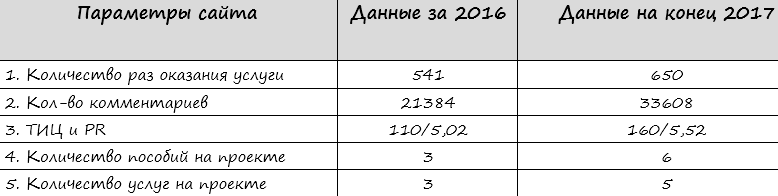 параметры сайт за 2016 и 2017, сравнение