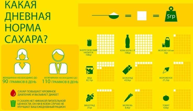 Суточная норма потребления сахара для человека