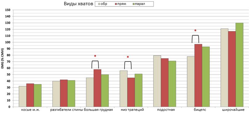 результаты ЭМГ виды подтягиваний