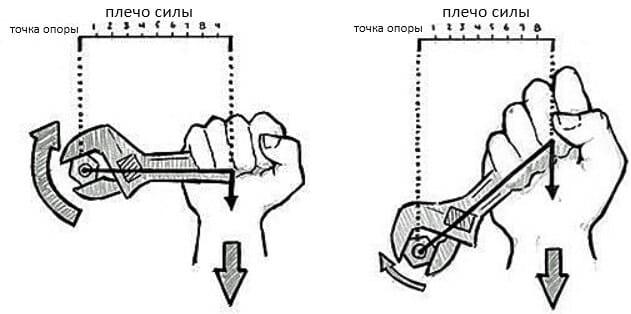 плечо силы гаечный ключ