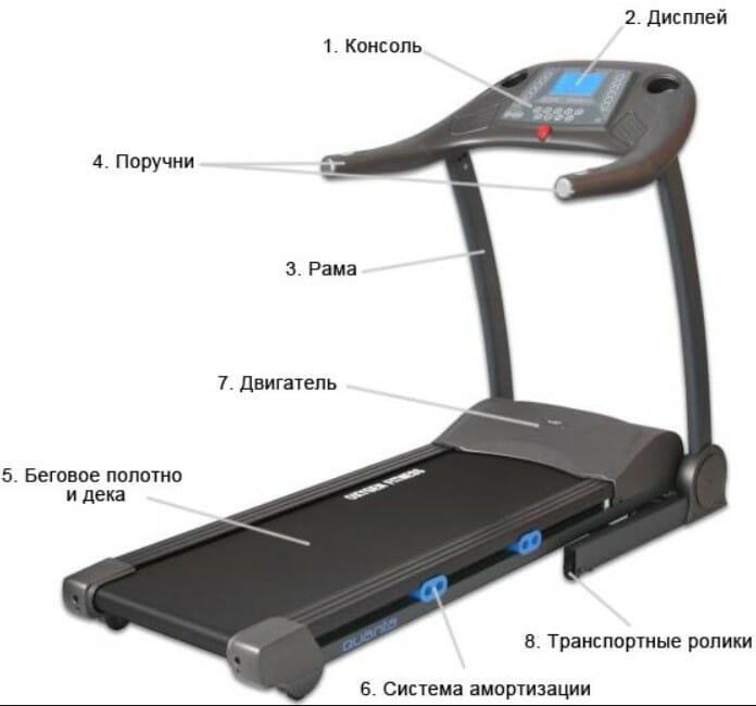 Konstruktsiya-begovoy-dorozhki Как выбрать беговую дорожку? Руководство покупателя