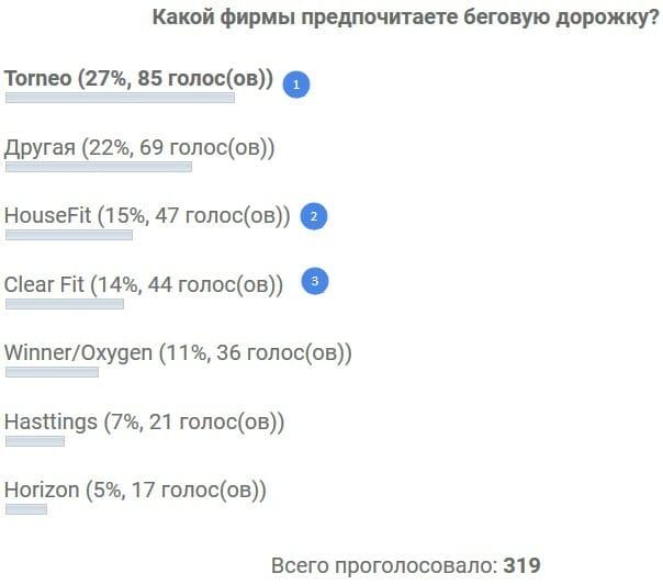 brendyi-begovyih-dorozhek-opros Как выбрать беговую дорожку? Руководство покупателя