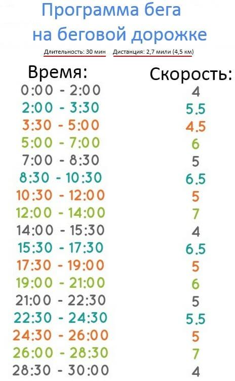 programma-bega-na-begovoy-dorozhke Как выбрать беговую дорожку? Руководство покупателя