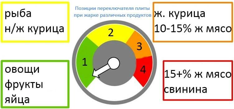 позиции плиты при жарке определенных продуктов