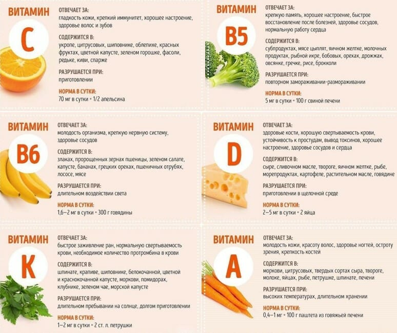 витамины сводная графика