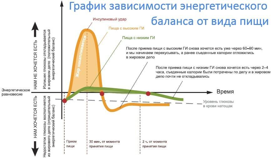 График зависимости энергетического баланса от вида пищи