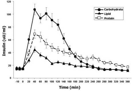 исследование эффекты от приема 3-х типов макроэлементов БЖУ на уровни инсулина