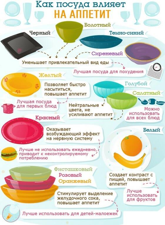 Как цвет посуды влияет на аппетит