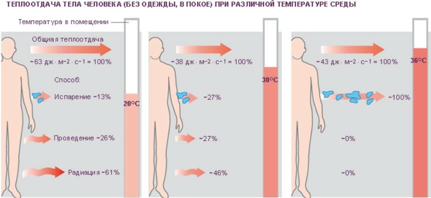 теплоотдача при различной температуре среды