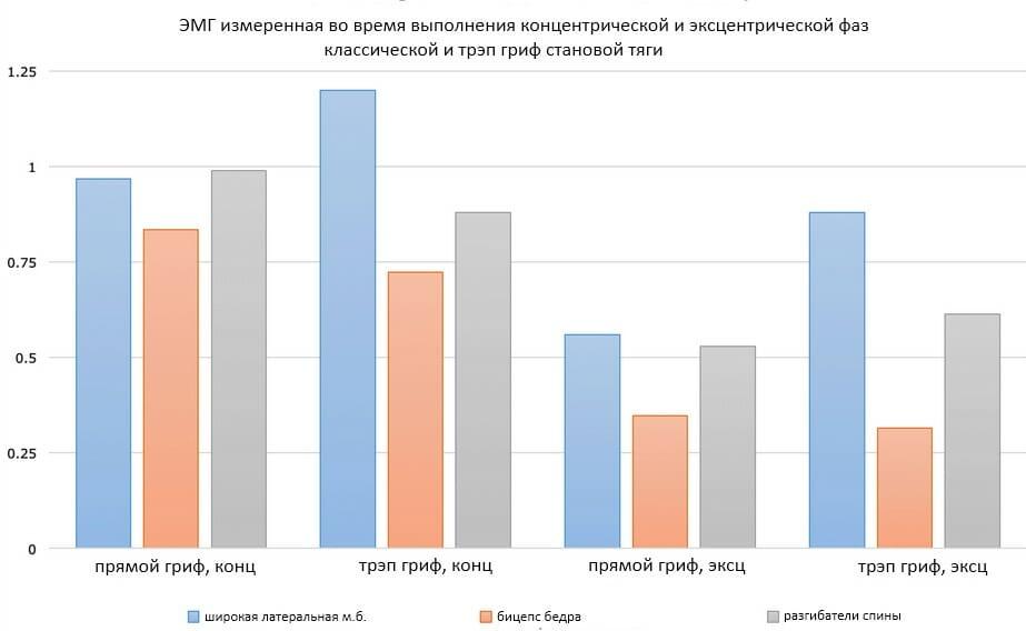 сравнении ЭМГ становых классическая и трэп гриф