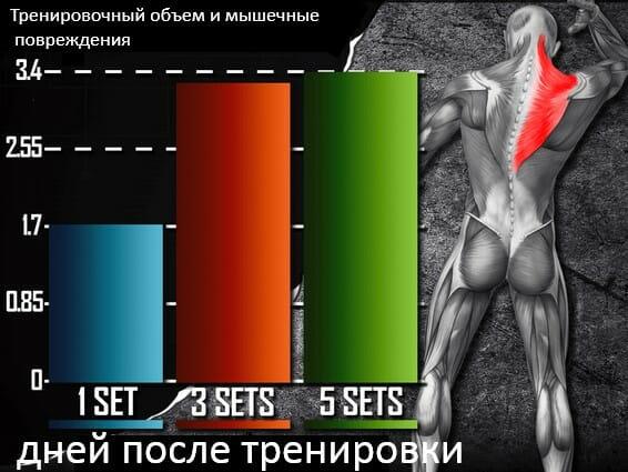 тренировочный объем и мышечные повреждения
