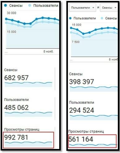 Азбука Бодибилдинга сеансы, пользователи, просмотры страниц, сравнение 2017 и 2018