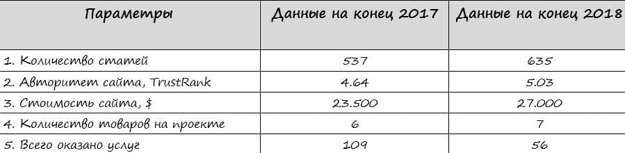 показатели сайта, сводная таблица