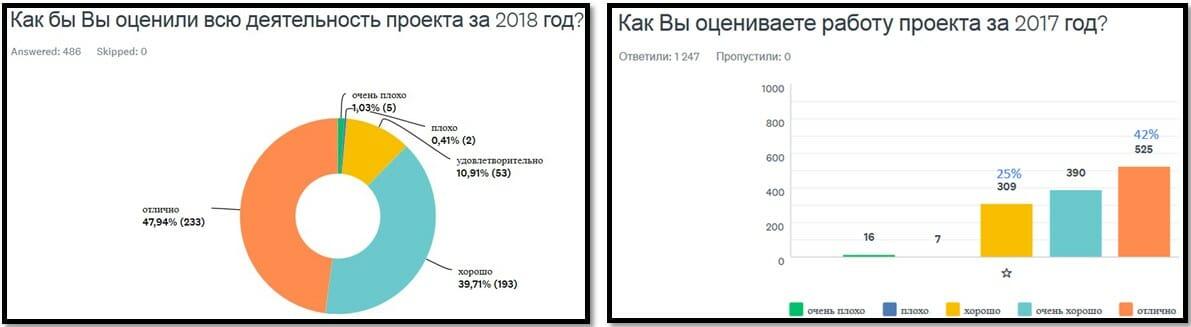 опрос 2019 сравнение с 2018