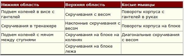 СИЛОВОЙ ТРЕНИНГ ПРЕССА программа