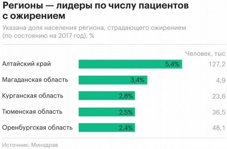 регионы россии ожирение