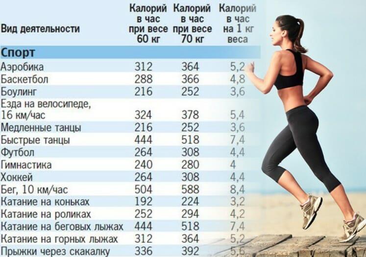 расход калорий в час таблица