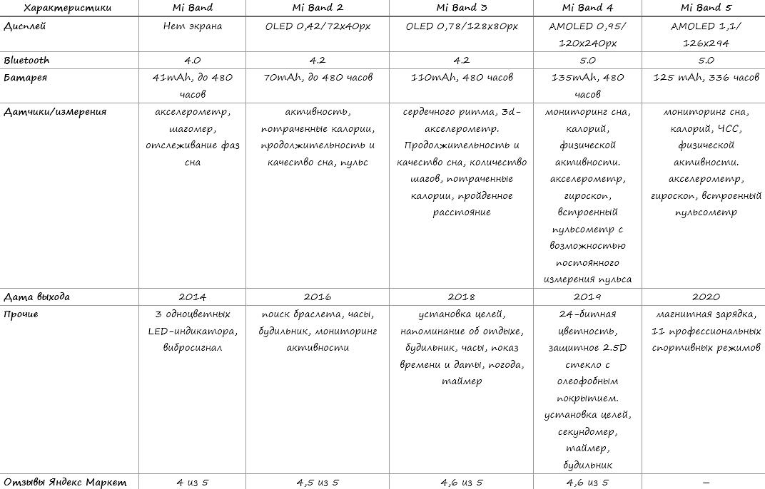 фитнес браслеты mi band сравнение сводная таблица