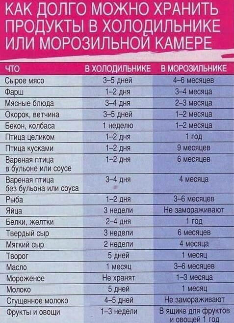 срок хранения продуктов в холодильнике таблица